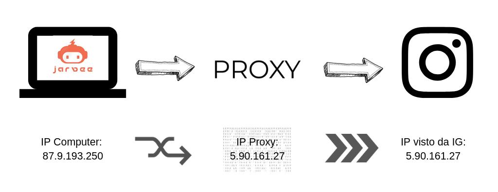 Infografica cos'è un proxy