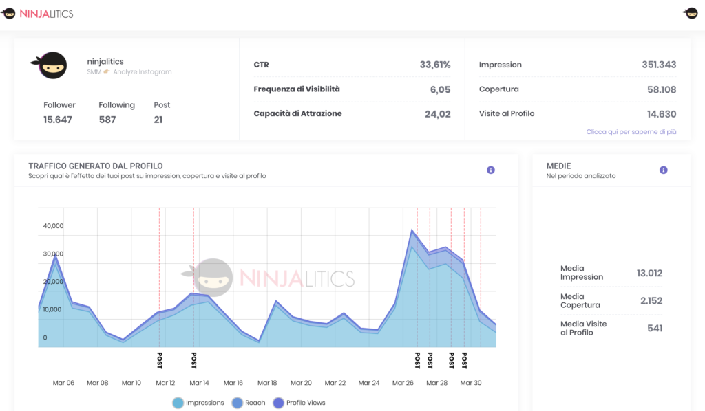Ninjalitics Business Analisi profilo instagram impression