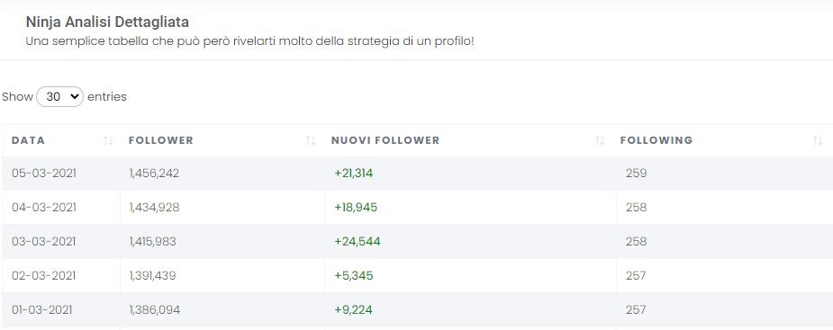 Crescita follower di Achille Lauro sanremo 2021